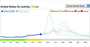 google-flu-chart-462