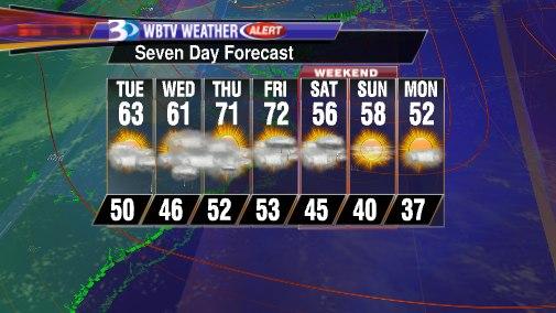 WBTV 7 Day Forecast